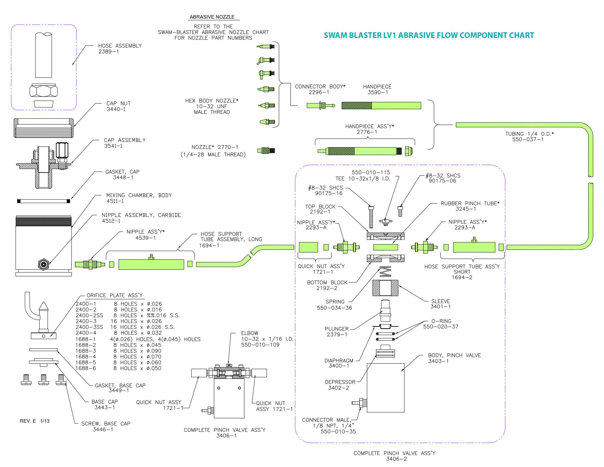 Abrasive Flow Component Chart for LV1 SWAM BLASTER