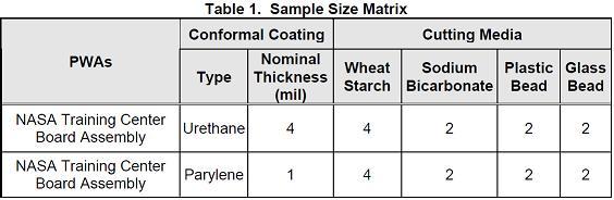 Conformal Coating Table 1