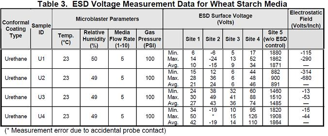 ESD Voltage Measurement Data for Wheat Starch Media