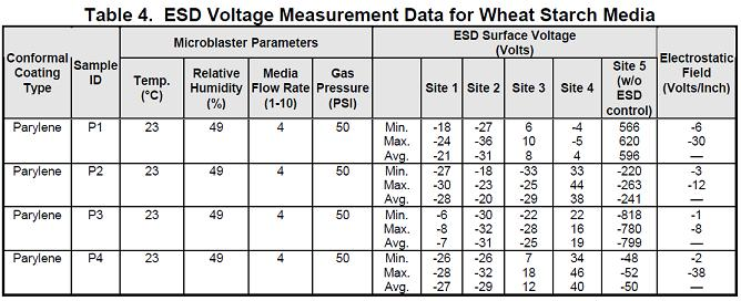 Table 4 ESD Voltage Measurement Data for Wheat Starch Media