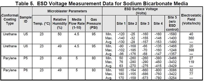 Table 5. ESD Voltage Measurement Data for Sodium Bicarbonate Media