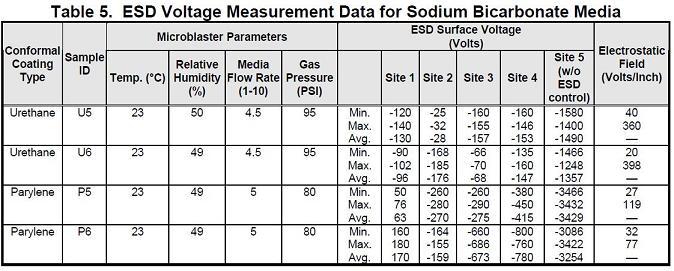 Table 5. ESD Voltage Measurement Data for Sodium Bicarbonate Media