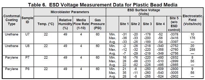 Table 6. ESD Voltage Measurement Data for Plastic Bead Media
