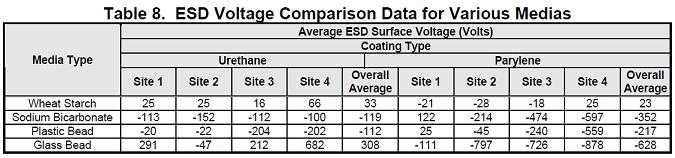 Table 8. ESD Voltage Comparison Data for Various Medias