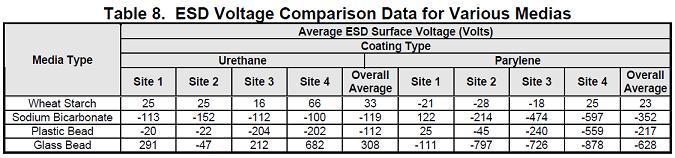 Table 8. ESD Voltage Comparison Data for Various Medias